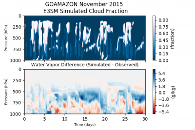 Time evolution of the E3SM-simulated cloud fraction (top row) is simulated here for November 2015 from ARM's Green Ocean Amazon (GoAmazon2014/15) field campaign. The time evolution of the simulated water vapor mixing ratio bias (bottom row) is a direct output from the E3SM SCM and demonstrates the ease of comparing model simulations versus observations within the SCM framework.