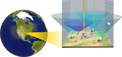There is great potential for ARM observational data to be used in E3SM. ARM's Southern Great Plains observatory was designed to support single-column modeling efforts and consists of in situ and remote-sensing instrument clusters arrayed across approximately 9,000 square miles in north-central Oklahoma and southern Kansas.