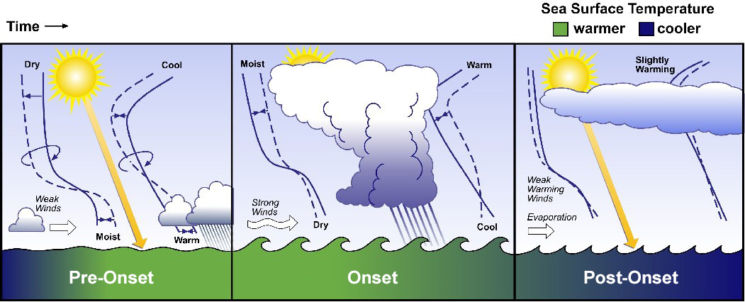 As shown in this illustration, the MJO life cycle includes (A) pre-onset, (B) onset, and (C) post-onset phases, with warming sea surface temperature during the onset period, followed by cooling in the post-onset phase.