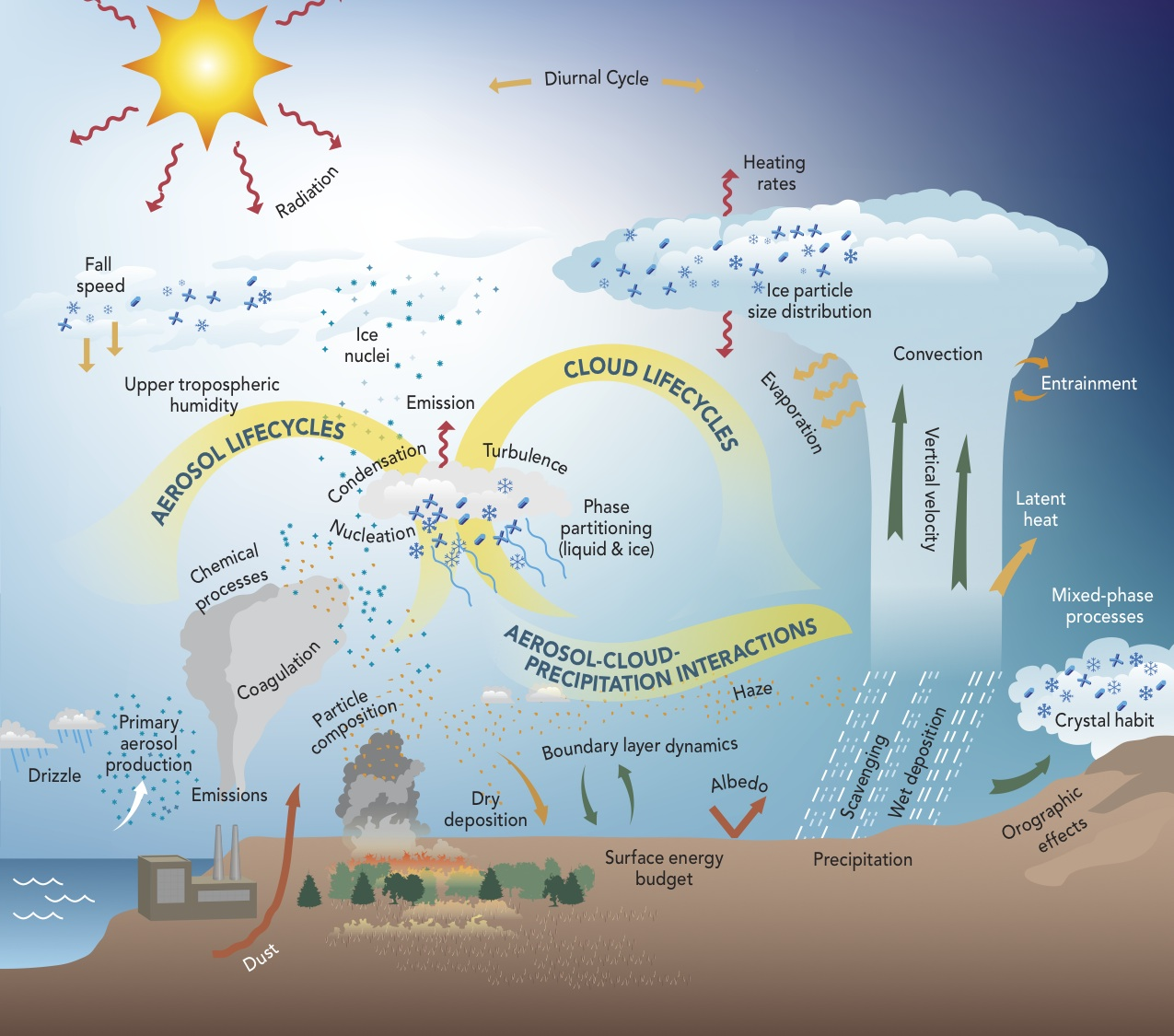 ASR  Atmospheric System Research