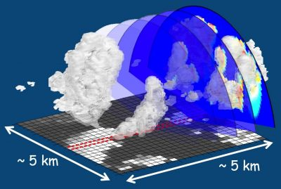 In a 2014 paper co-authored by Chiu, a combination of solar radiation measurements and radar slices helped reveal high-resolution, three-dimensional cloud fields for understanding cloud evolution and organization. Image is courtesy of Mark Fielding and Chiu.